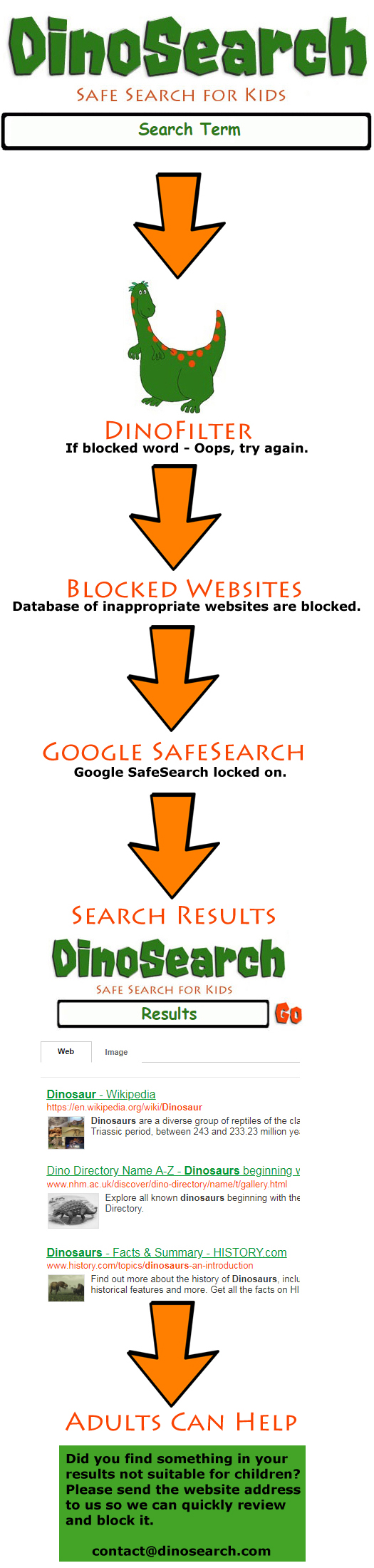 How Kids Safe Search works as Infographic